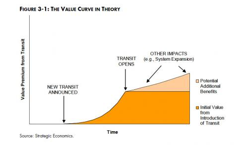 Value Curve